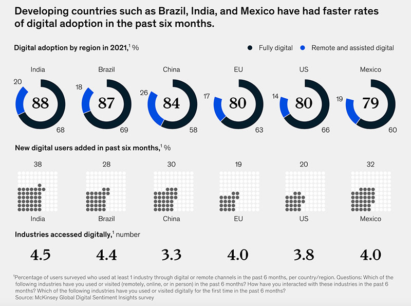 developing-countries-faster-rates